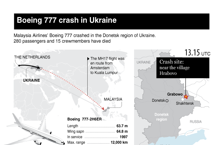 Boeing 777 crash in Ukraine