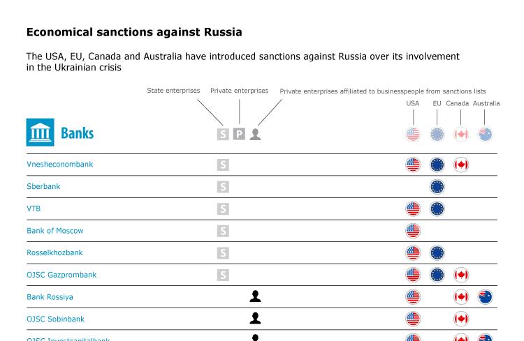 Economical sanctions against Russia