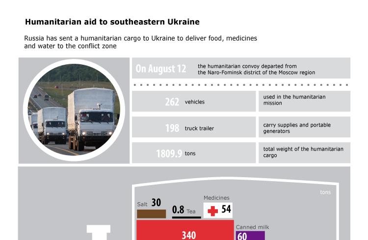 Humanitarian aid to southeastern Ukraine