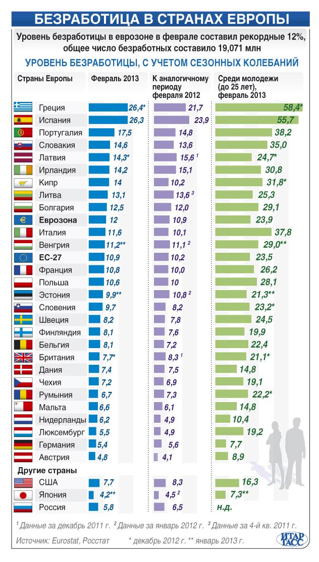 Графика безработица