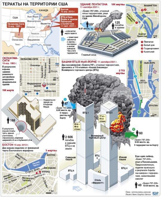 Теракты в США