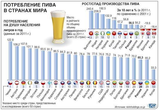 потребление пива в странах мира