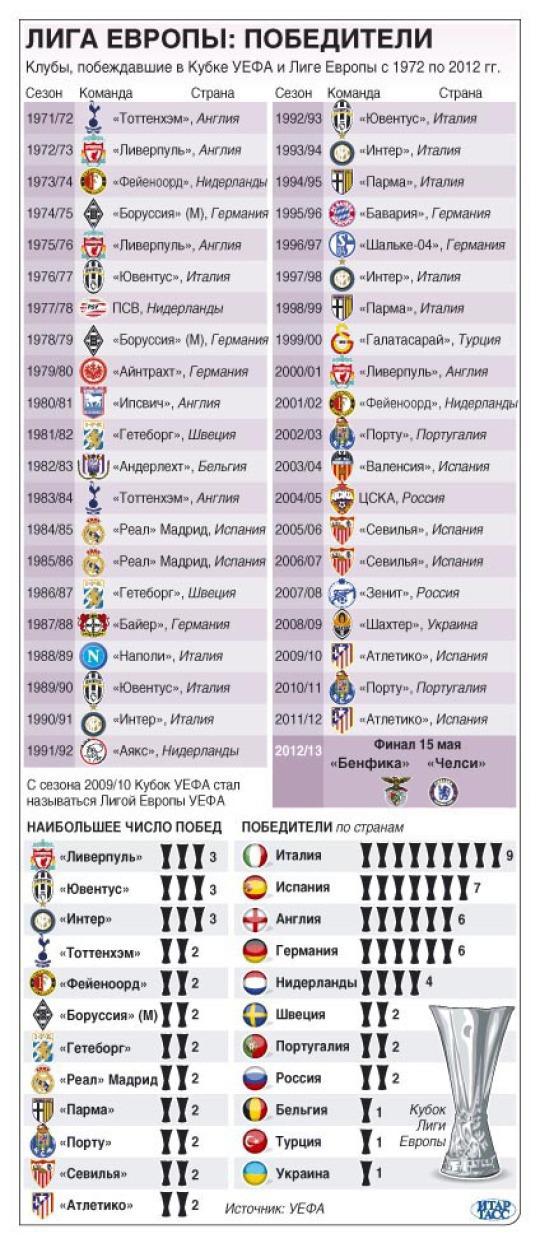 Лига Европы победители
