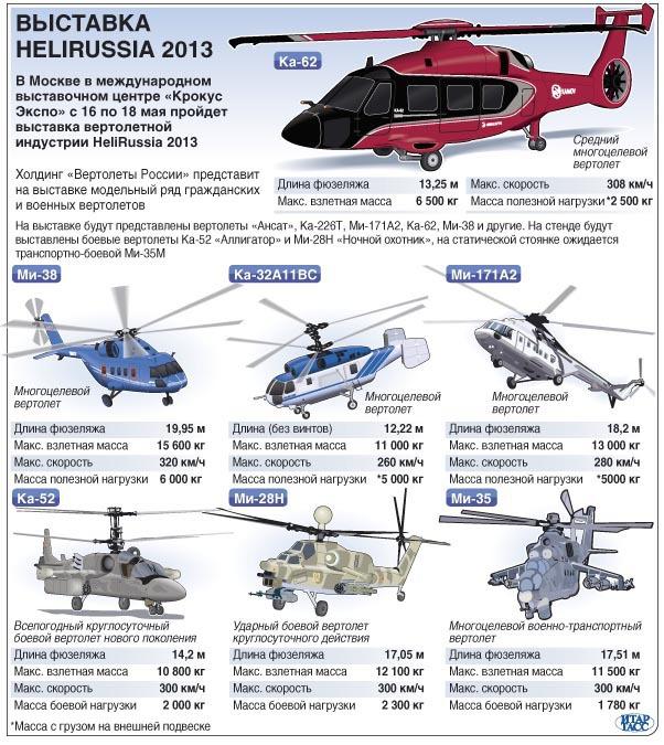 Выставка вертолетов