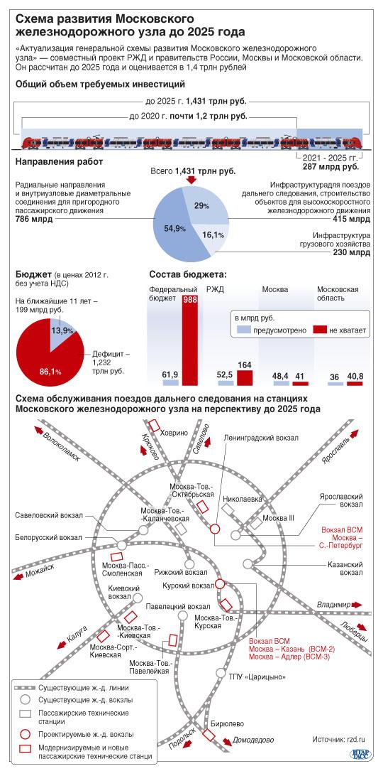 Схема развития московского жел узла