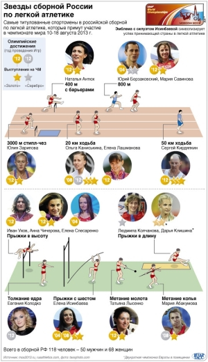 Звезды сборной России по легкой атлетике