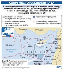 Кипр. Месторождение газа-1