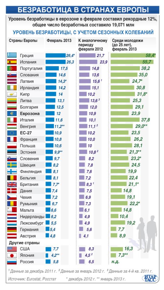 Безработица в страхан Европы