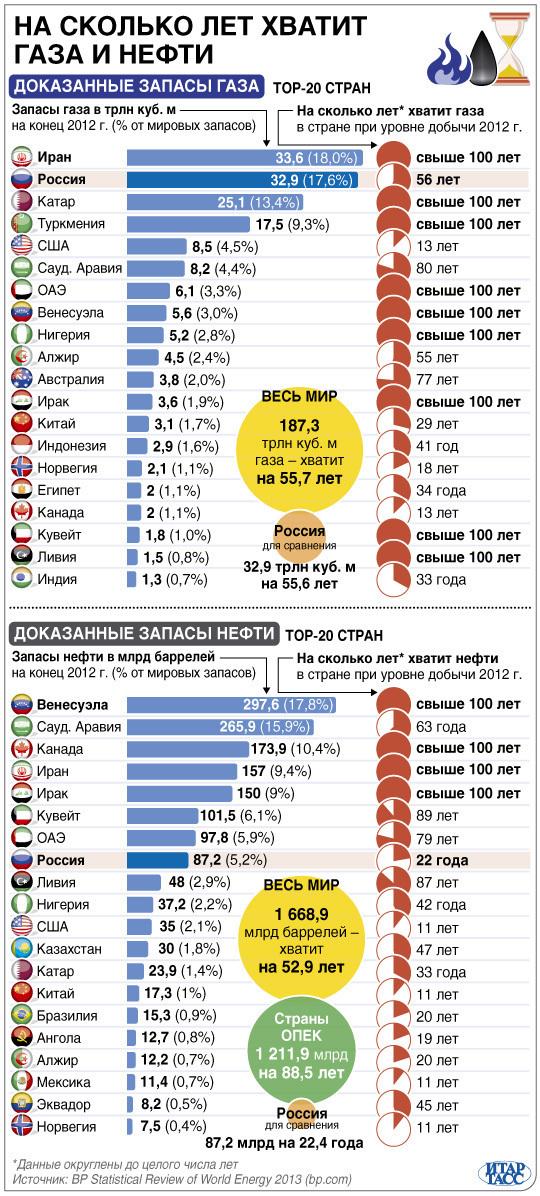 Запасы газа и нефти