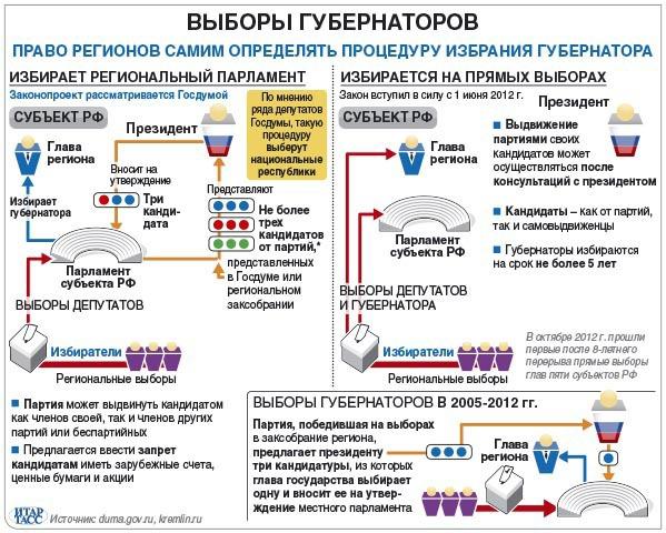 Графика выборы