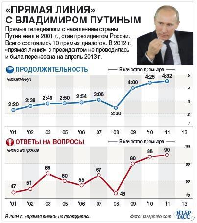 Графика Путин