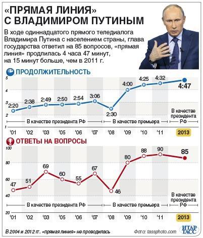 Путин графика новая
