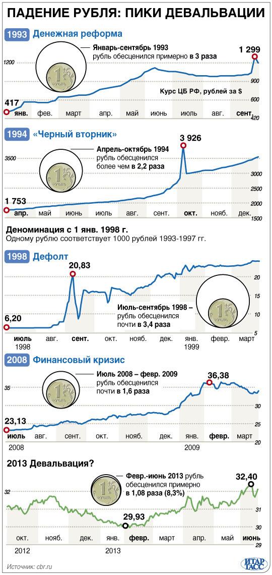 Падение рубля при девальвации