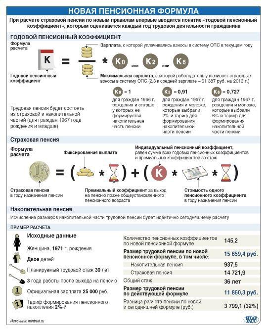 Графика Новая пенсионная реформа