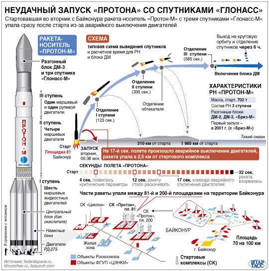 Неудачный запуск Протона