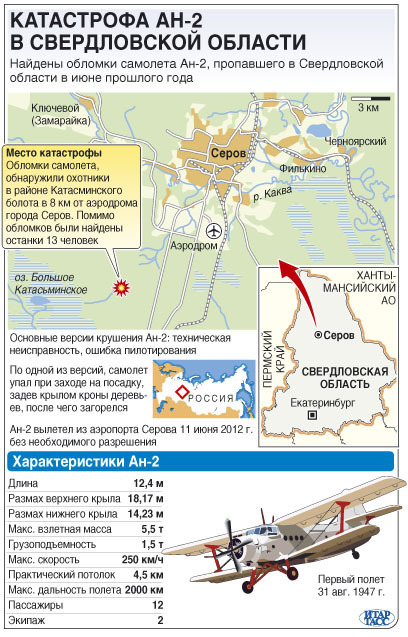 Графика Ан-2