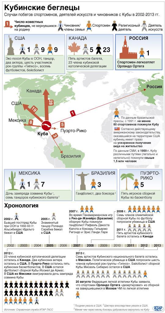 Кубинские беглецы