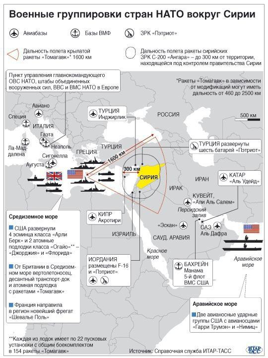 4500-военные группировки нато сирия
