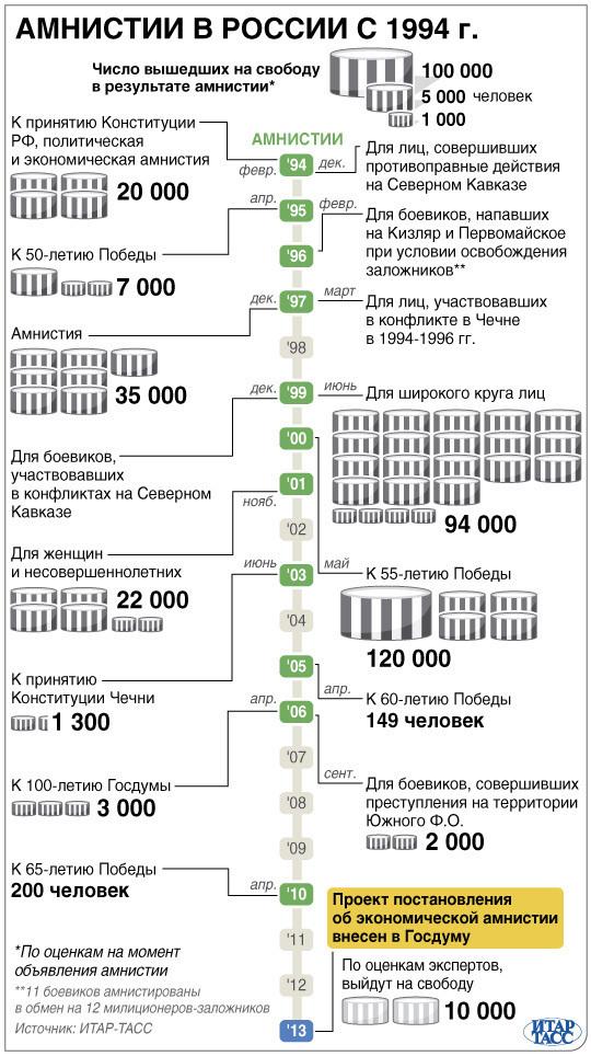 Амнистии в России с 1994 года