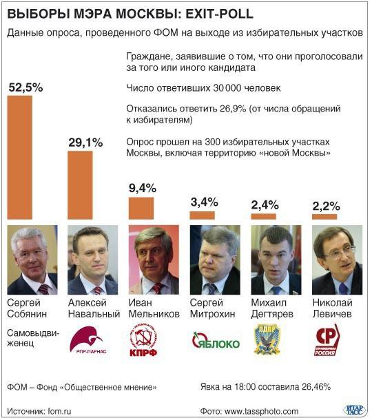 Выборы мэра Москвы: exit-poll