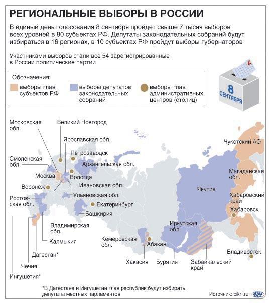 Региональные выборы в России