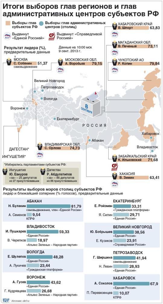 Итоги выборов в РФ