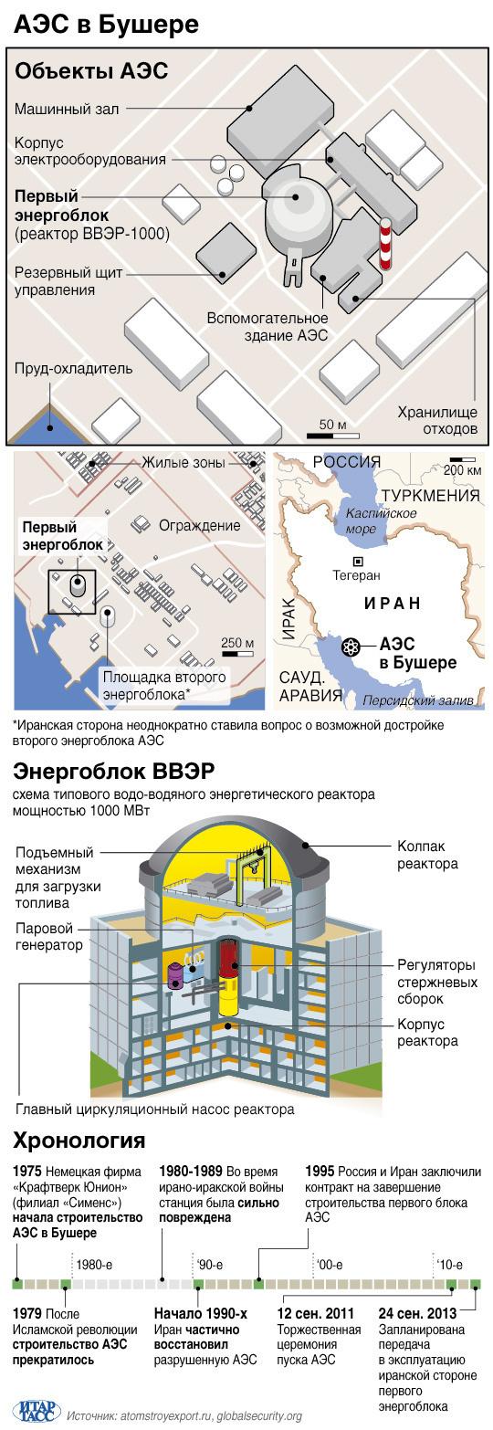 АЭС в Бушере