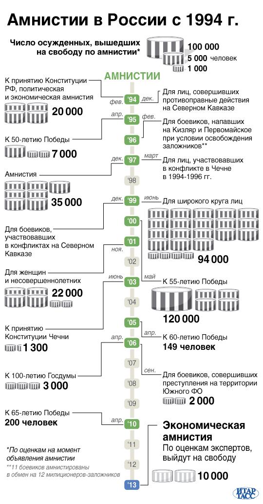 Амнистии в России с 1994 г.