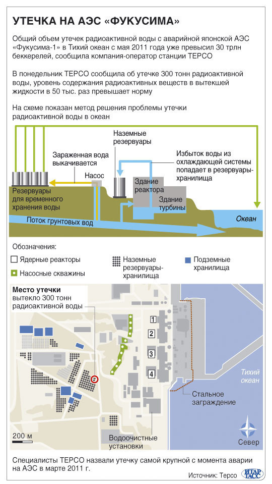 Утечка на АЭС «Фукусима»