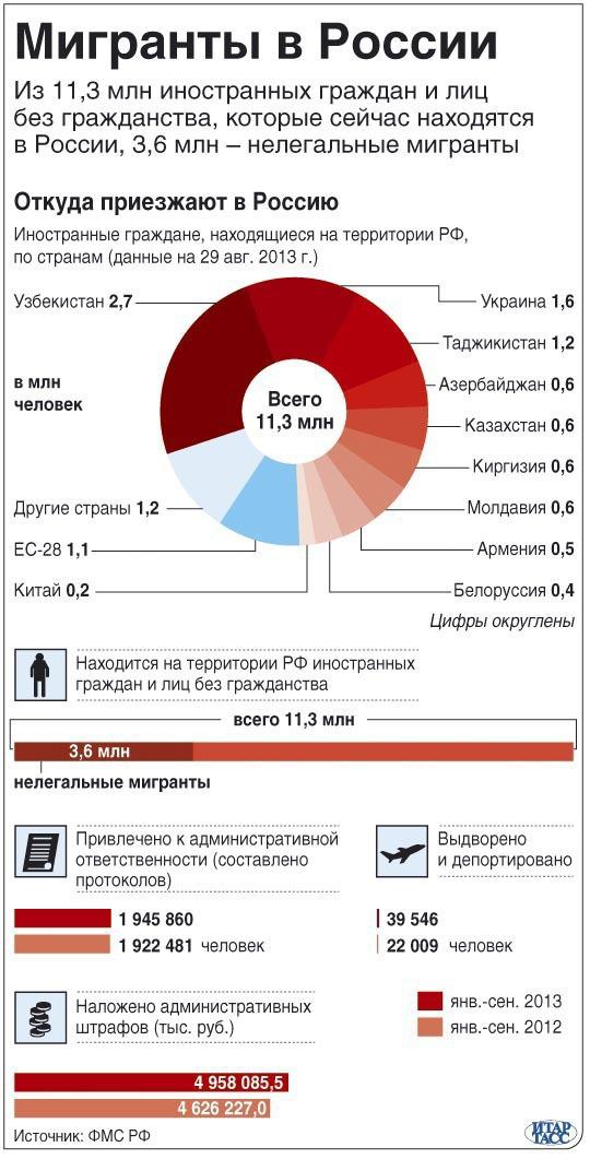 мигранты в россии