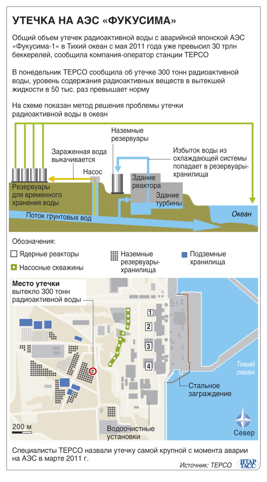 Утечка на АЭС Фукусима